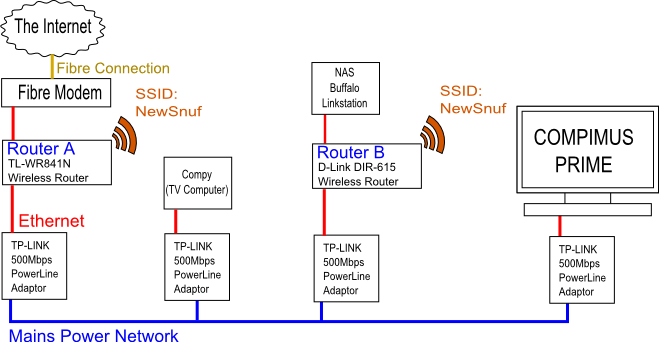 "Layout of my home network. There is one main router connected to the internet and one secondary router with DHCP switched off which gives better wifi coverage. Compimus Prime is the desktop I use for tinkering. It is named for its superiority over my other desktop ""Compy""  which is almost 10 years old now."