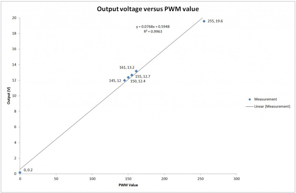 The voltage read by the multimeter wasn't quite proportional to the PWM value.